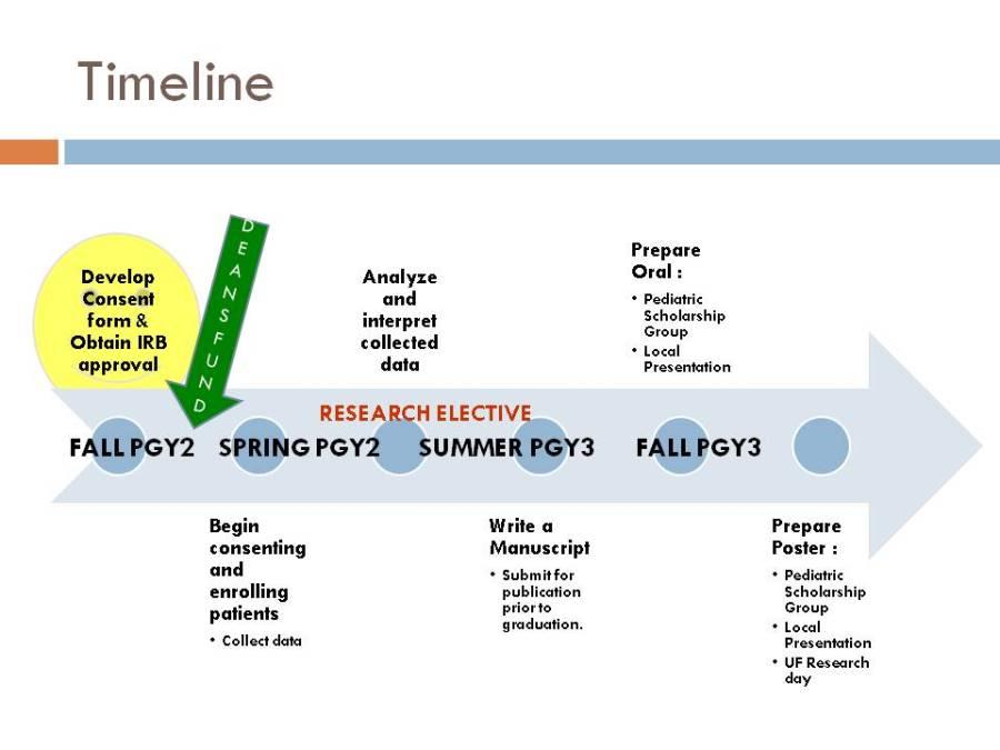 General CRI Timeline